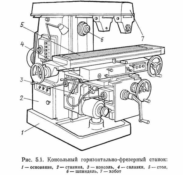 Схема горизонтально-фрезерного станка 6м82
