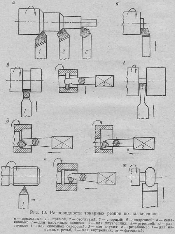 Заточка токарных резцов по металлу своими руками 42
